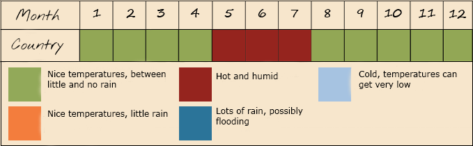weather-cambodia