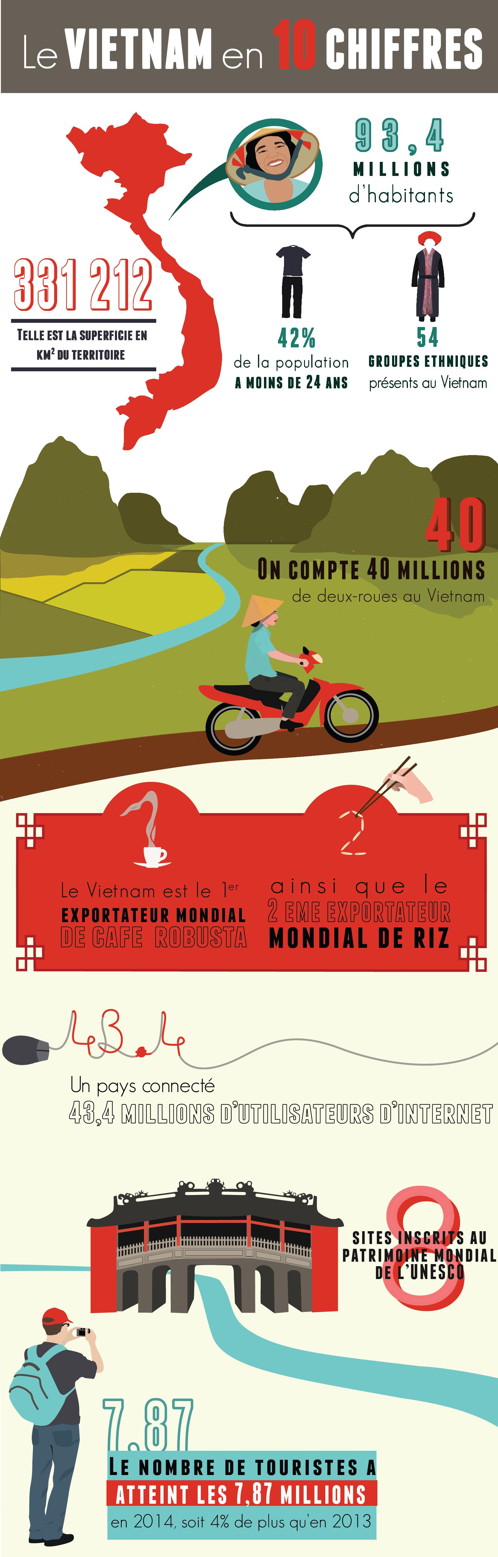 infographie-vietnam-10-chiffres-